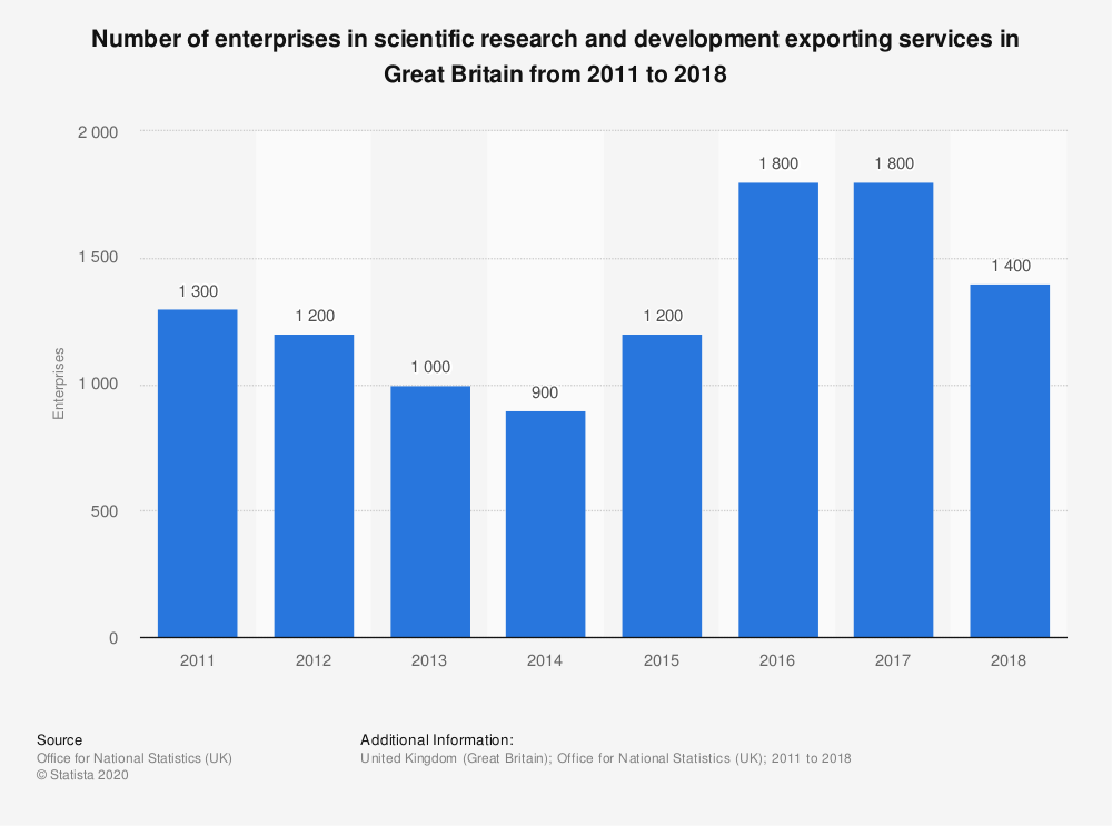 Statistic: Number of enterprises in scientific research and development exporting services in Great Britain from 2011 to 2018 | Statista