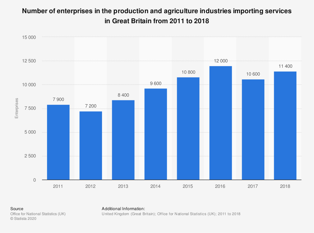 Statistic: Number of enterprises in the production and agriculture industries importing services in Great Britain from 2011 to 2017 | Statista