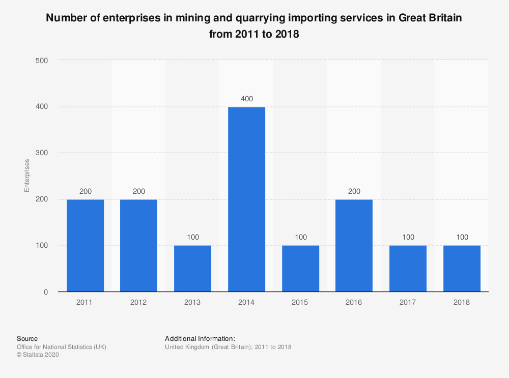 Statistic: Number of enterprises in mining and quarrying importing services in Great Britain from 2011 to 2018 | Statista