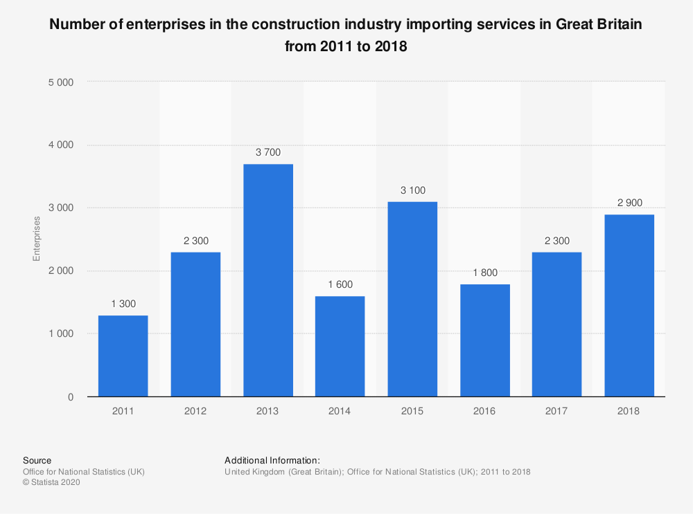 Statistic: Number of enterprises in the construction industry importing services in Great Britain from 2011 to 2017 | Statista