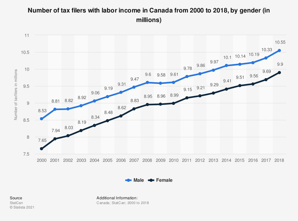 Statistic: Number of tax filers with labor income in Canada from 2000 to 2017, by gender (in millions) | Statista