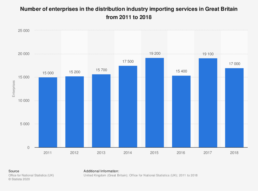 Statistic: Number of enterprises in the distribution industry importing services in Great Britain from 2011 to 2018 | Statista