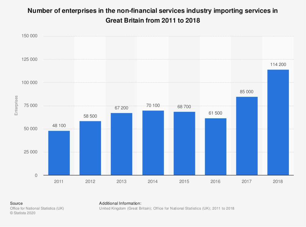 Statistic: Number of enterprises in the non-financial services industry importing services in Great Britain from 2011 to 2018 | Statista