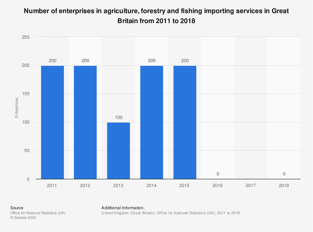 Statistic: Number of enterprises in agriculture, forestry and fishing importing services in Great Britain from 2011 to 2018 | Statista
