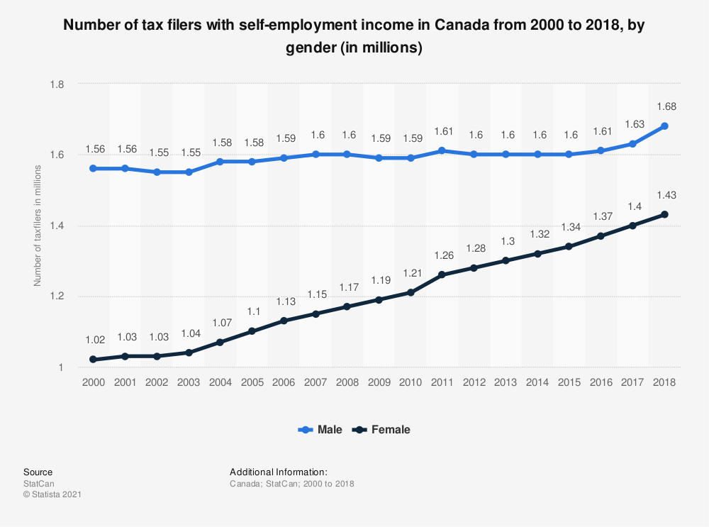 Statistic: Number of tax filers with self-employment income in Canada from 2000 to 2017, by gender (in millions) | Statista