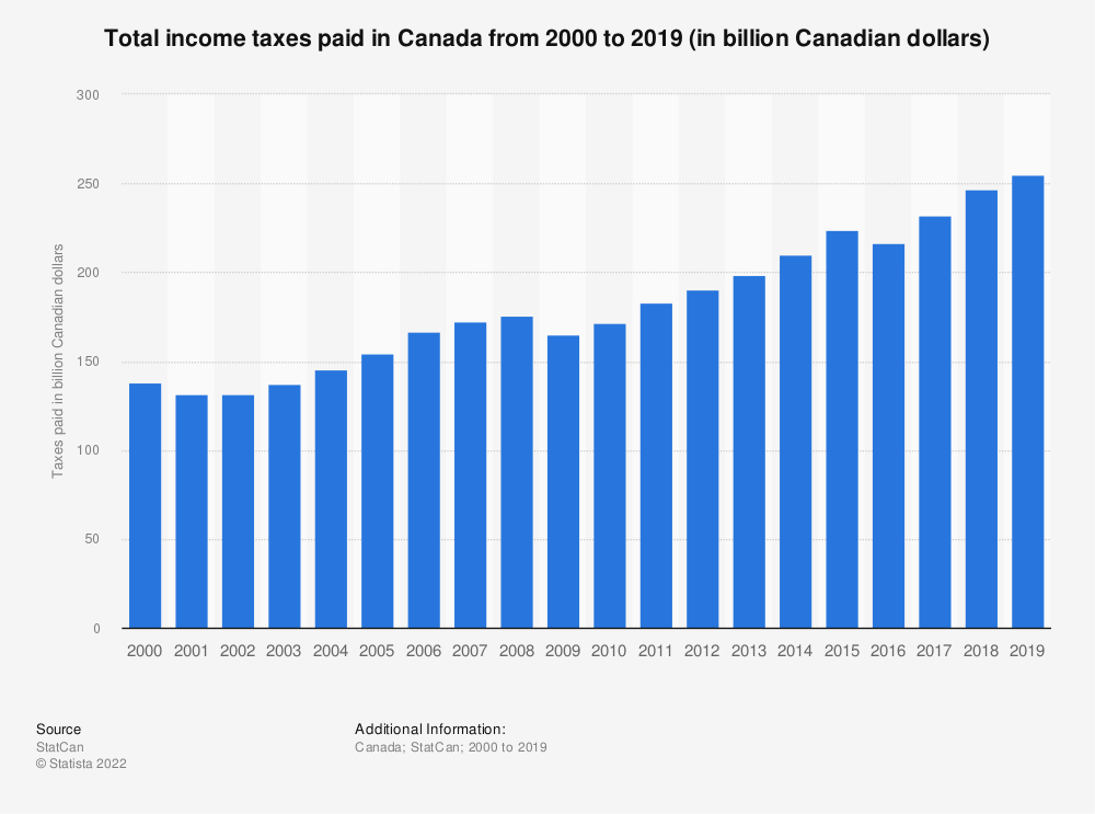 Statistic: Total income taxes paid in Canada from 2000 to 2018 (in billion Canadian dollars) | Statista