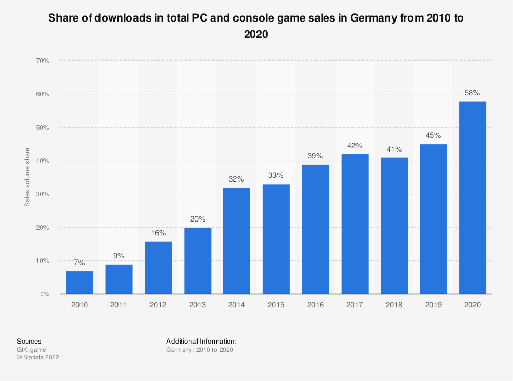 Statistic: Share of downloads in total PC and console game sales in Germany from 2010 to 2018 | Statista