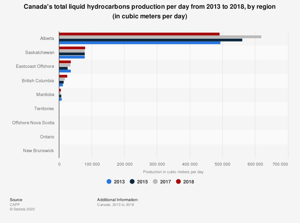 Statistic: Canada's total liquid hydrocarbons production per day from 2013 to 2018, by region (in cubic meters per day) | Statista