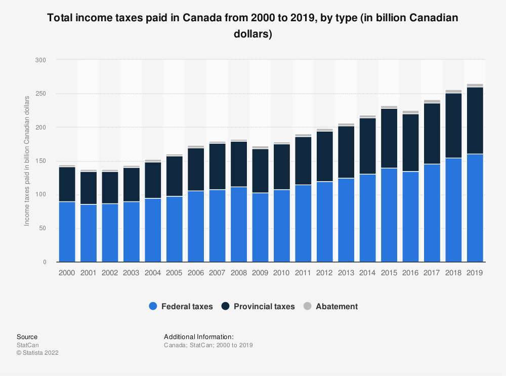 Statistic: Total income taxes paid in Canada from 2000 to 2017, by type (in billion Canadian dollars) | Statista