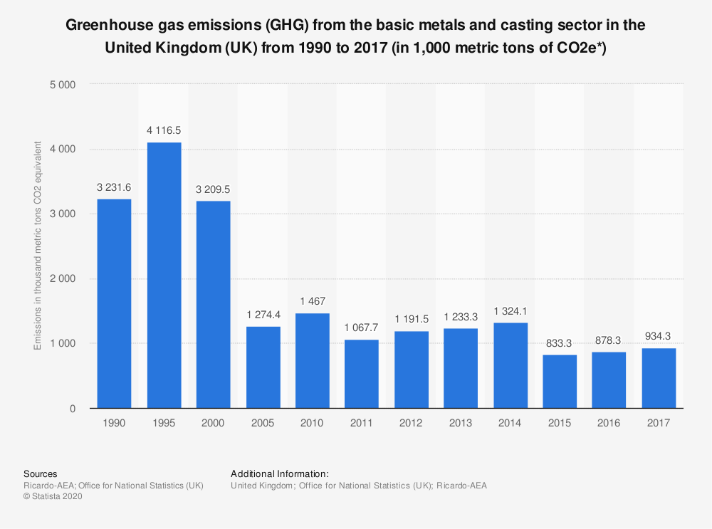 Statistic: Greenhouse gas emissions (GHG) from the basic metals and casting sector in the United Kingdom (UK) from 1990 to 2017 (in 1,000 metric tons of CO2e*) | Statista