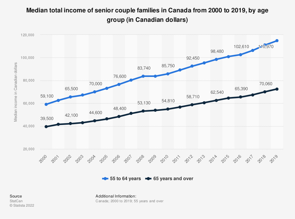 Statistic: Median total income of senior couple families in Canada from 2000 to 2017, by age group (in Canadian dollars) | Statista