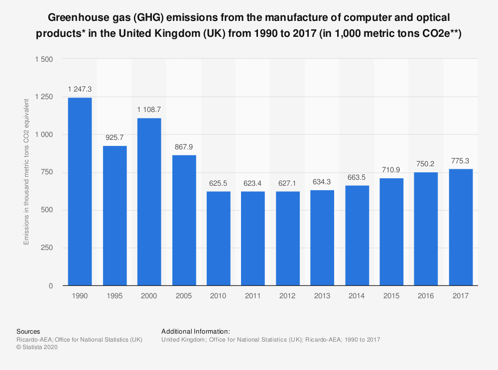 Statistic: Greenhouse gas (GHG) emissions from the manufacture of computer and optical products* in the United Kingdom (UK) from 1990 to 2017 (in 1,000 metric tons CO2e**) | Statista