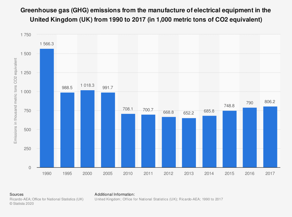 Statistic: Greenhouse gas (GHG) emissions from the manufacture of electrical equipment in the United Kingdom (UK) from 1990 to 2017 (in 1,000 metric tons of CO2 equivalent) | Statista
