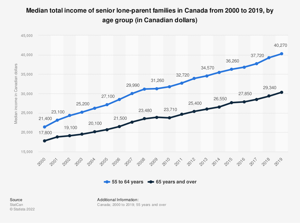 Statistic: Median total income of senior lone-parent families in Canada from 2000 to 2017, by age group (in Canadian dollars) | Statista