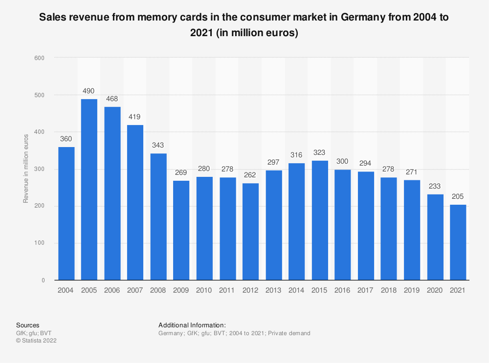 Statistic: Sales revenue from memory cards in the consumer market in Germany from 2004 to 2018 (in million euros) | Statista