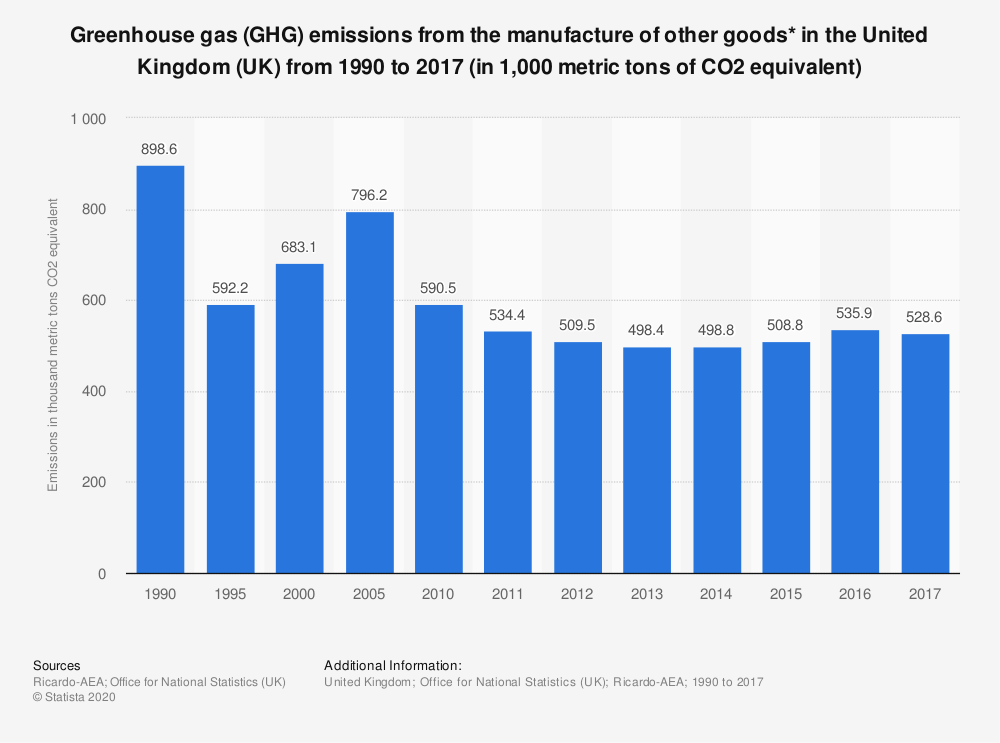 Statistic: Greenhouse gas (GHG) emissions from the manufacture of other goods* in the United Kingdom (UK) from 1990 to 2017 (in 1,000 metric tons of CO2 equivalent) | Statista