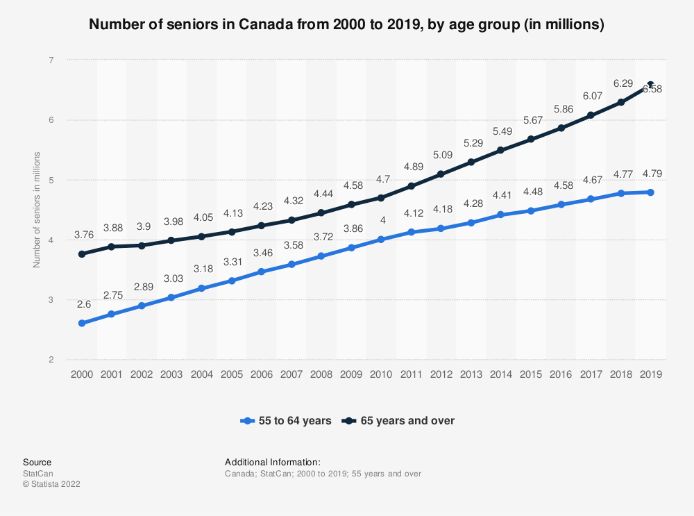 Statistic: Number of seniors in Canada from 2000 to 2018, by age group (in millions) | Statista