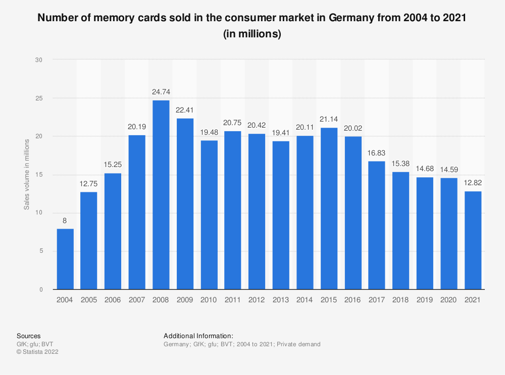 Statistic: Number of memory cards sold in the consumer market in Germany from 2004 to 2018 (in millions) | Statista