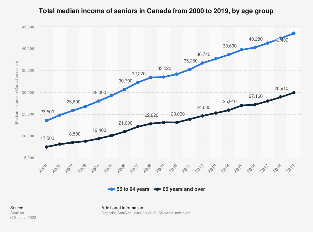 Statistic: Total median income of seniors in Canada from 2000 to 2018, by age group  | Statista