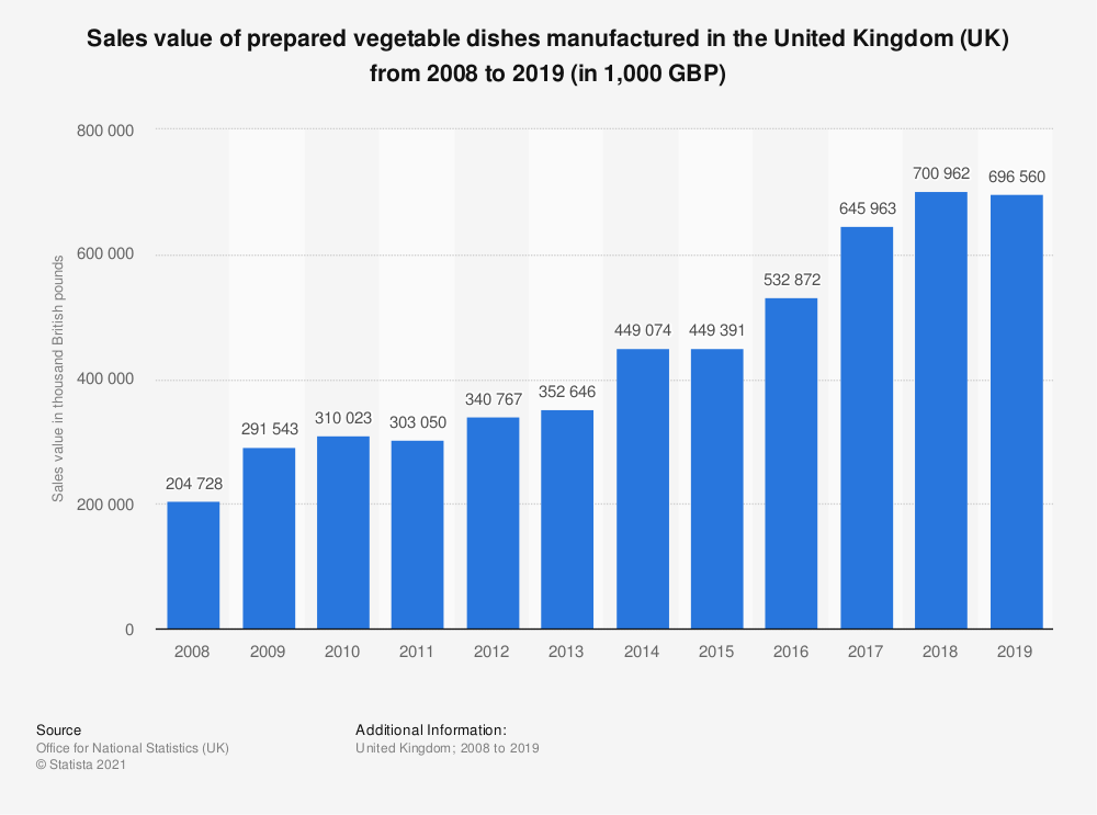 Statistic: Sales value of prepared vegetable dishes manufactured in the United Kingdom (UK) from 2008 to 2017 (in 1,000 GBP) | Statista