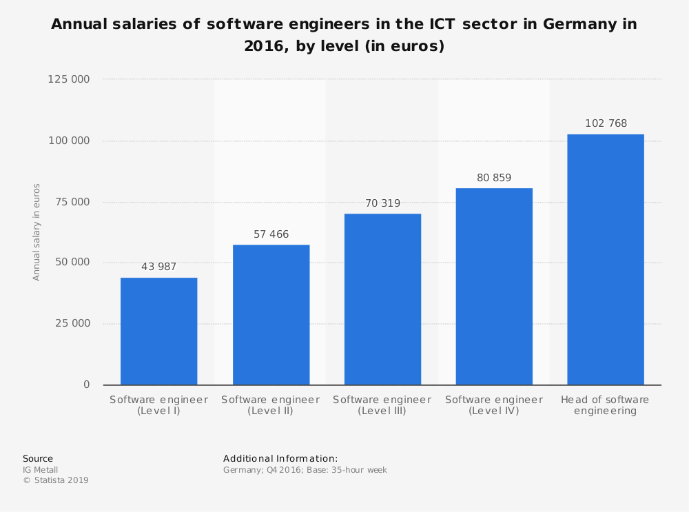 Statistic: Annual salaries of software engineers in the ICT sector in Germany in 2016, by level (in euros) | Statista