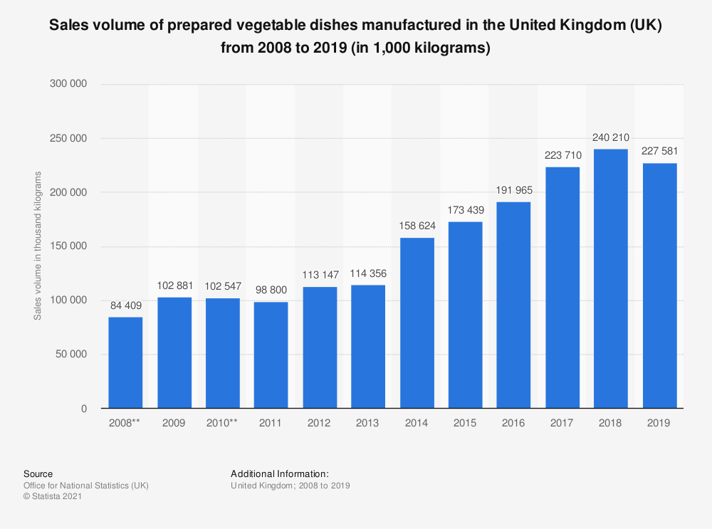 Statistic: Sales volume of prepared vegetable dishes manufactured in the United Kingdom (UK) from 2008 to 2018 (in 1,000  kilograms) | Statista