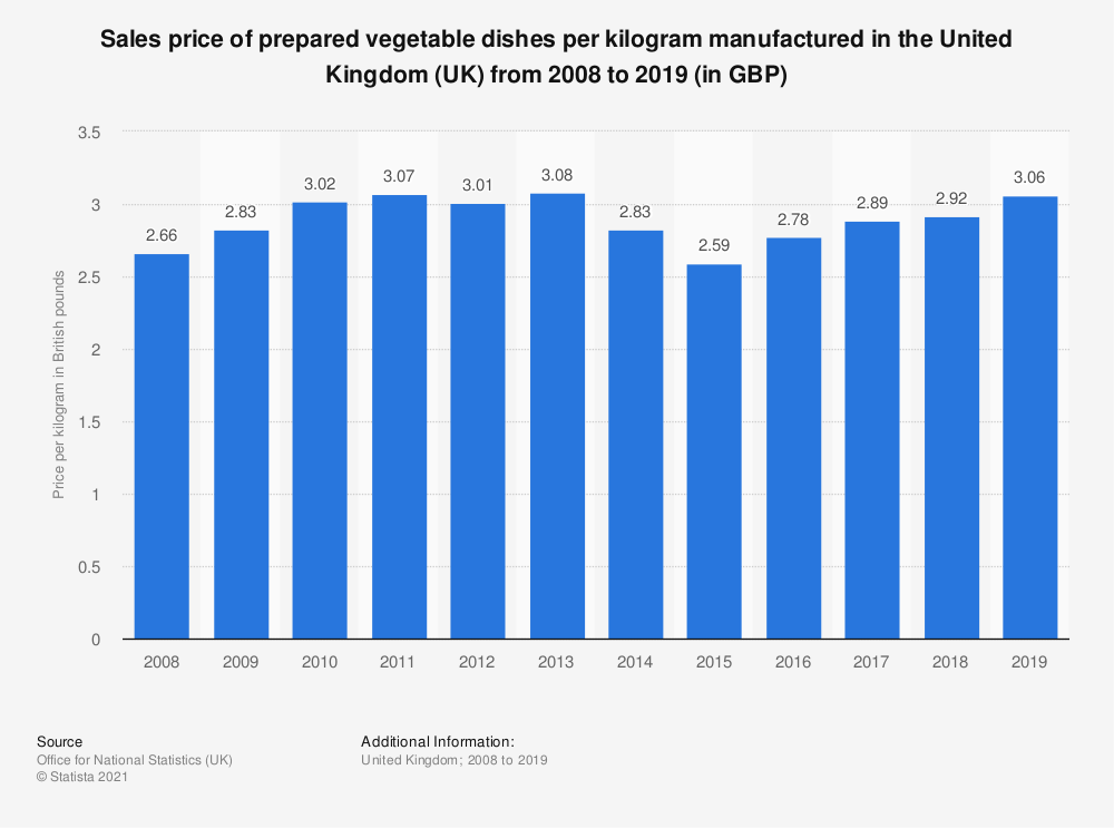 Statistic: Sales price of prepared vegetable dishes per kilogram manufactured in the United Kingdom (UK) from 2008 to 2018 (in GBP) | Statista
