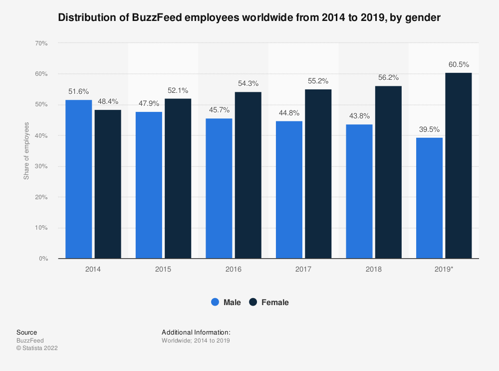 Statistic: Distribution of BuzzFeed employees worldwide from 2014 to 2019, by gender   Statista