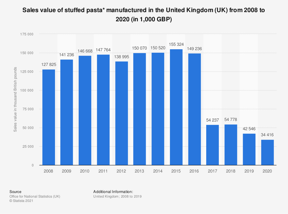 Statistic: Sales value of stuffed pasta* manufactured in the United Kingdom (UK) from 2008 to 2018 (in 1,000 GBP) | Statista