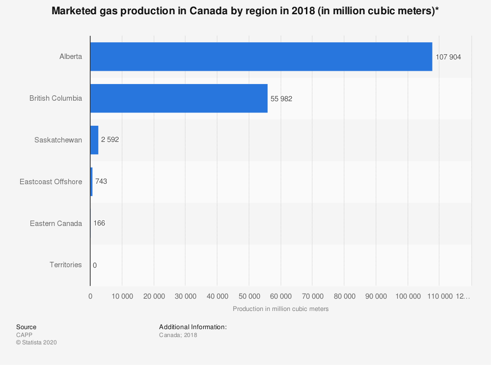 Statistic: Marketed gas production in Canada by region in 2015 (in million cubic meters)* | Statista