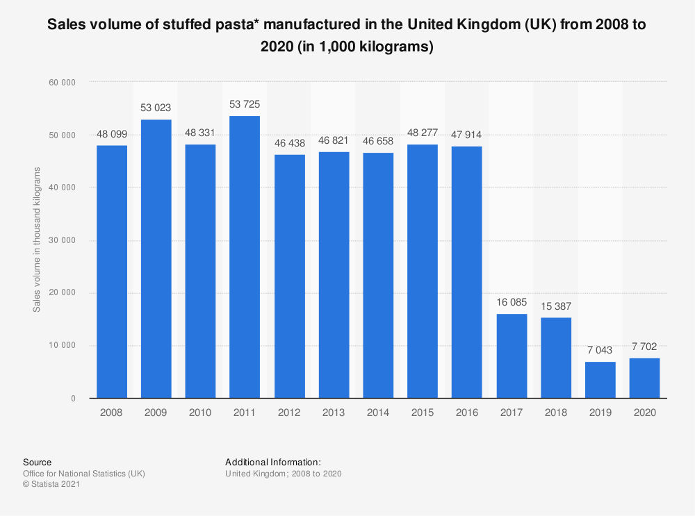 Statistic: Sales volume of stuffed pasta* manufactured in the United Kingdom (UK) from 2008 to 2018 (in 1,000  kilograms) | Statista