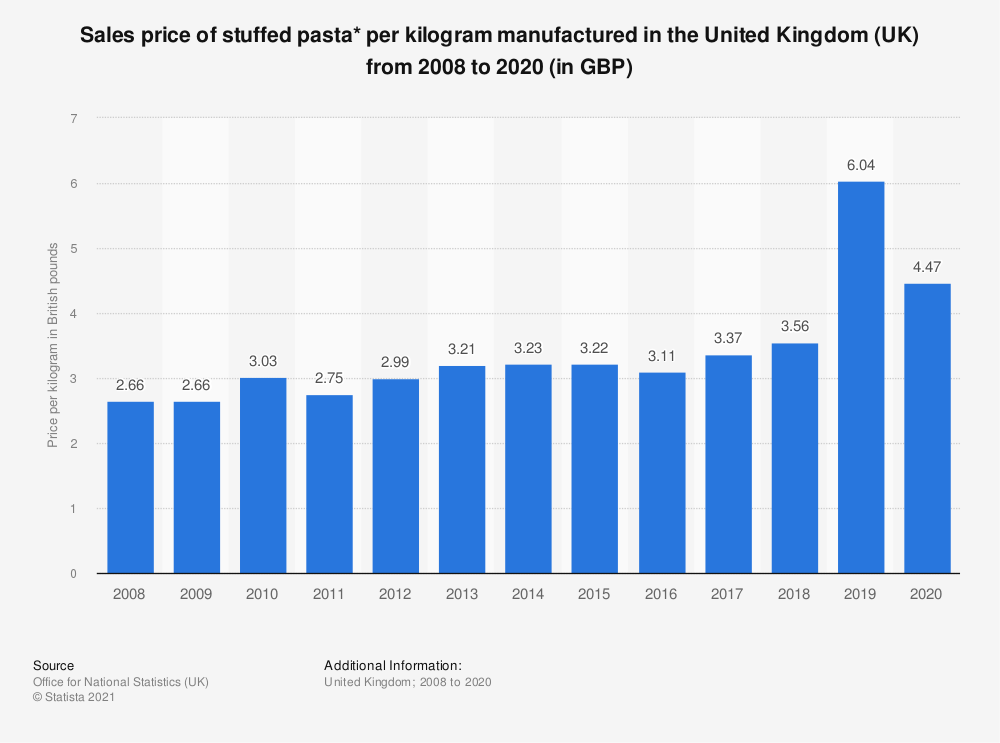 Statistic: Sales price of stuffed pasta* per kilogram manufactured in the United Kingdom (UK) from 2008 to 2018 (in GBP) | Statista