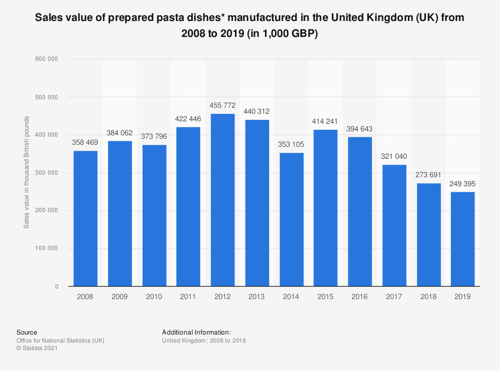 Statistic: Sales value of prepared pasta dishes* manufactured in the United Kingdom (UK) from 2008 to 2017 (in 1,000 GBP) | Statista