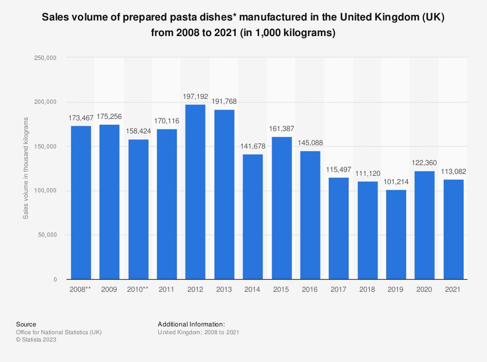 Statistic: Sales volume of prepared pasta dishes* manufactured in the United Kingdom (UK) from 2008 to 2018 (in 1,000  kilograms)   Statista