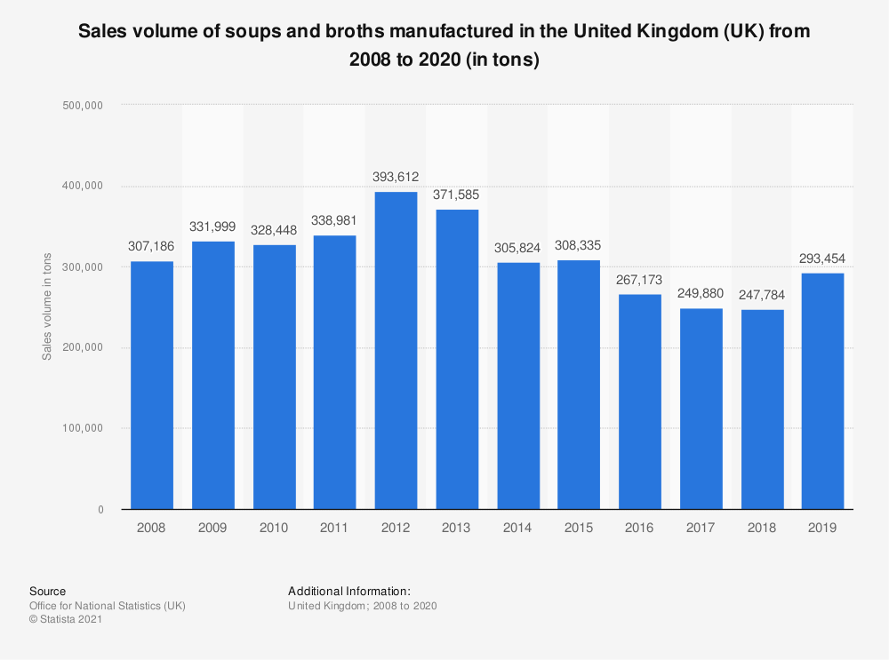 Statistic: Sales volume of soups and broths manufactured in the United Kingdom (UK) from 2008 to 2017 (in tons) | Statista