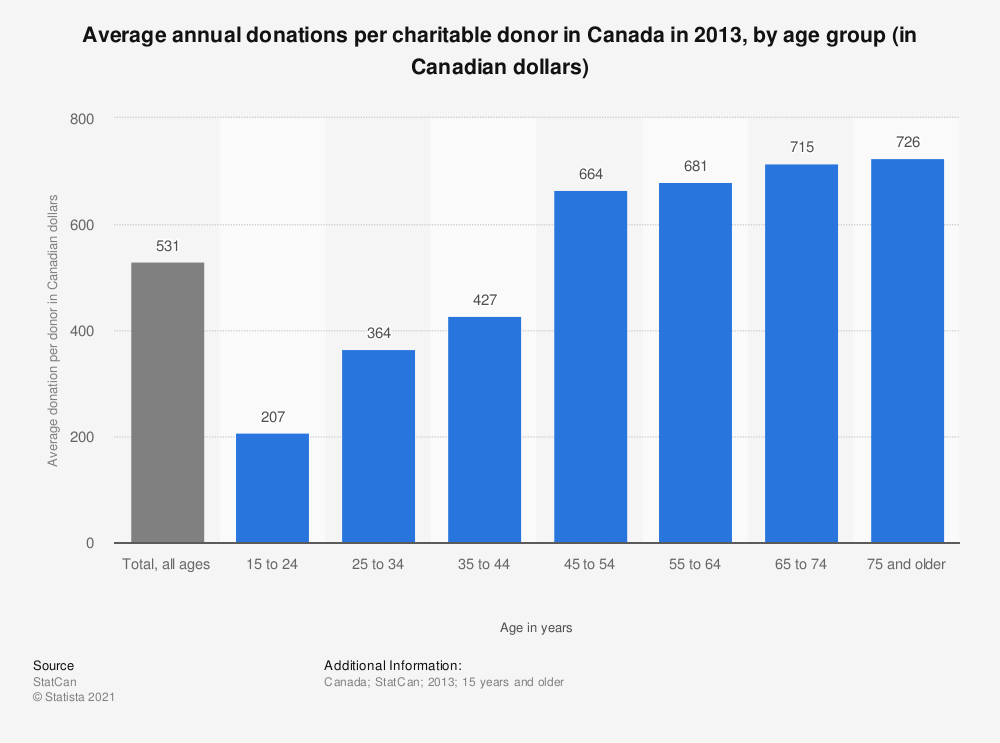 Statistic: Average annual donations per charitable donor in Canada in 2013, by age group (in Canadian dollars)   Statista