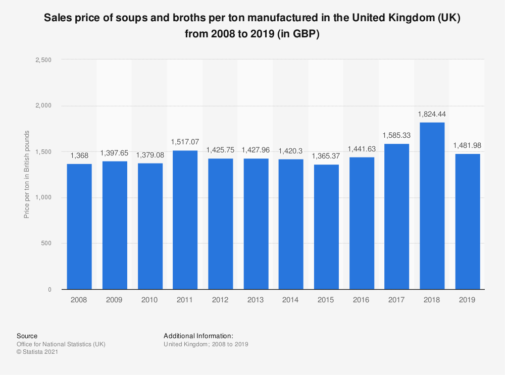 Statistic: Sales price of soups and broths per ton manufactured in the United Kingdom (UK) from 2008 to 2019 (in GBP) | Statista