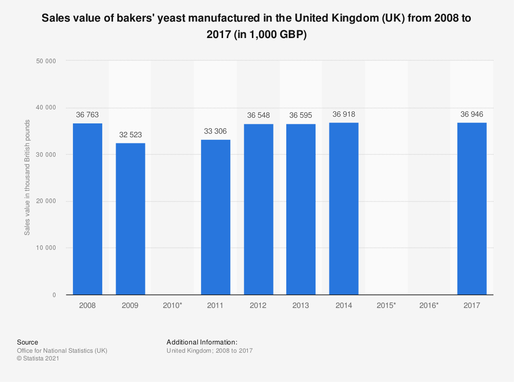 Statistic: Sales value of bakers' yeast manufactured in the United Kingdom (UK) from 2008 to 2017 (in 1,000 GBP) | Statista