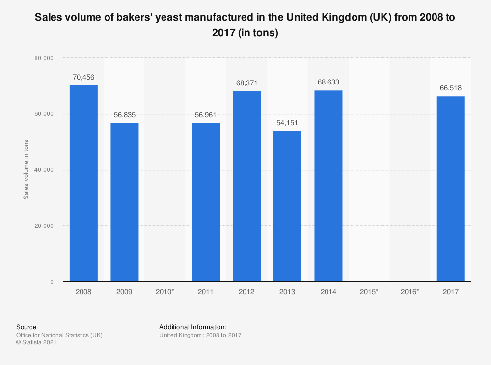 Statistic: Sales volume of bakers' yeast manufactured in the United Kingdom (UK) from 2008 to 2017 (in tons) | Statista