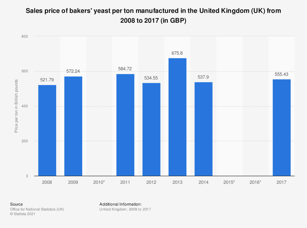 Statistic: Sales price of bakers' yeast per ton manufactured in the United Kingdom (UK) from 2008 to 2017 (in GBP) | Statista