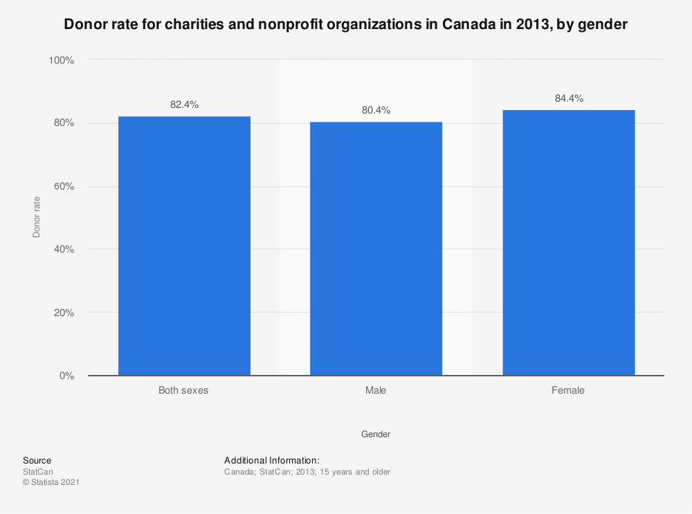 Statistic: Donor rate for charities and nonprofit organizations in Canada in 2013, by gender | Statista