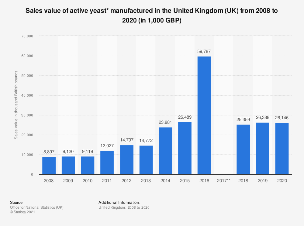 Statistic: Sales value of active yeast* manufactured in the United Kingdom (UK) from 2008 to 2019 (in 1,000 GBP) | Statista