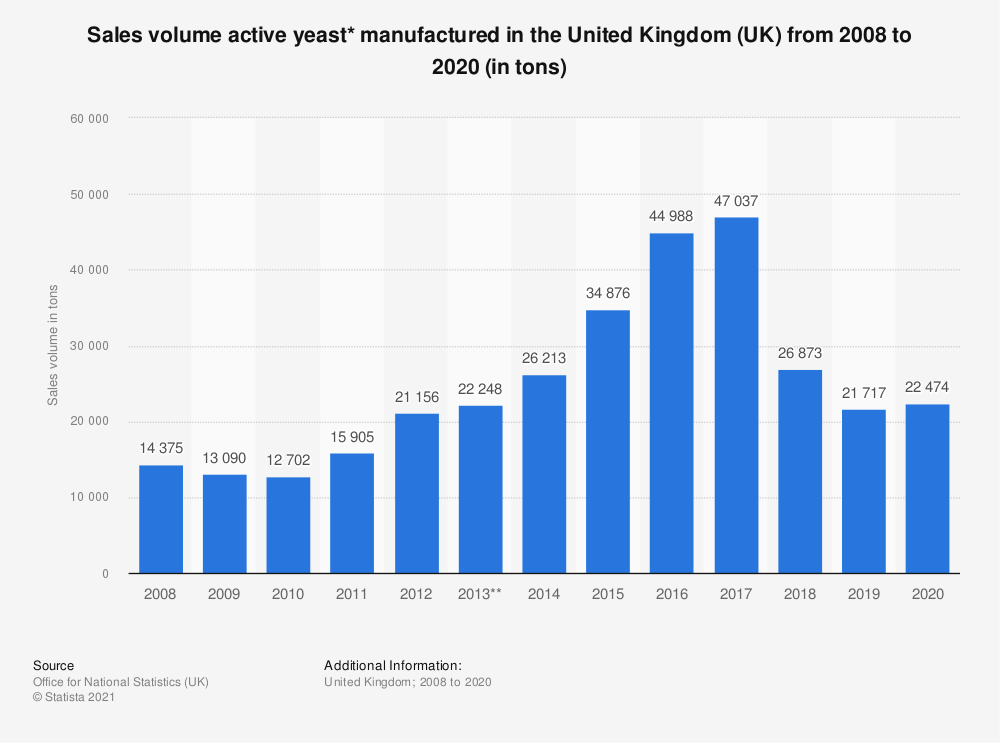 Statistic: Sales volume active yeast* manufactured in the United Kingdom (UK) from 2008 to 2018 (in tons) | Statista