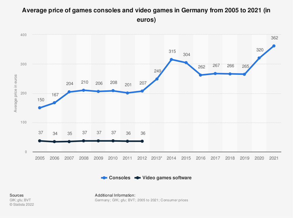 Statistic: Average price of games consoles and video games in Germany from 2005 to 2018 (in euros) | Statista