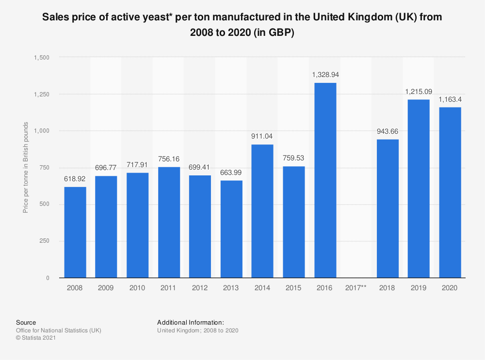 Statistic: Sales price of active yeast* per ton manufactured in the United Kingdom (UK) from 2008 to 2019 (in GBP) | Statista