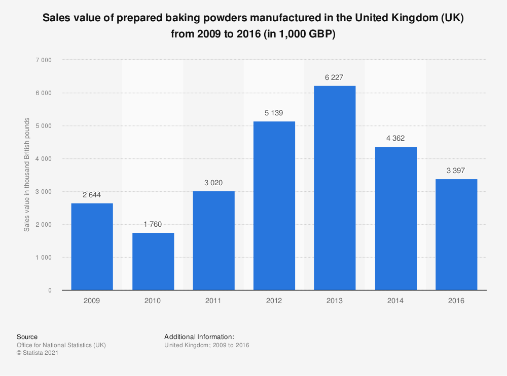 Statistic: Sales value of prepared baking powders manufactured in the United Kingdom (UK) from 2009 to 2016 (in 1,000 GBP) | Statista