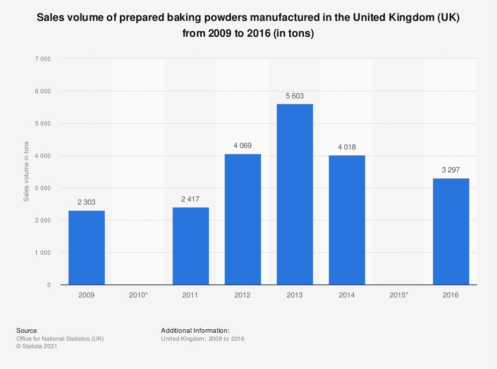 Statistic: Sales volume of prepared baking powders manufactured in the United Kingdom (UK) from 2009 to 2016 (in tons) | Statista