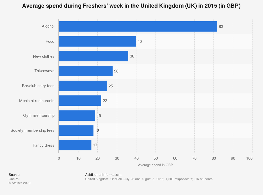 Statistic: Average spend during Freshers' week in the United Kingdom (UK) in 2015 (in GBP) | Statista