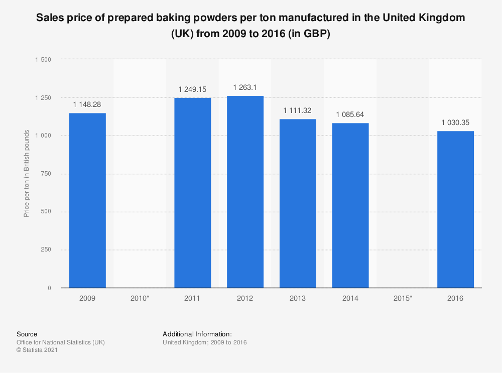 Statistic: Sales price of prepared baking powders per ton manufactured in the United Kingdom (UK) from 2009 to 2016 (in GBP) | Statista