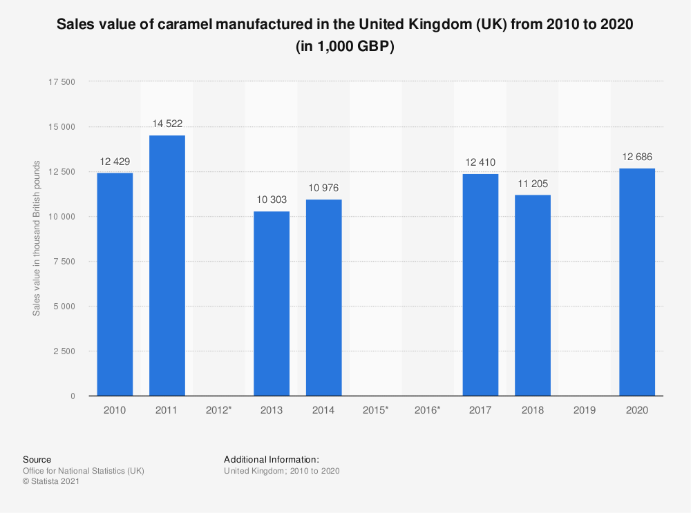 Statistic: Sales value of caramel manufactured in the United Kingdom (UK) from 2010 to 2017 (in 1,000 GBP) | Statista